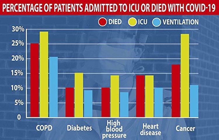 کدام افراد مبتلا به کرونا بیشتر کارشان به ICU کشیده می شود؟