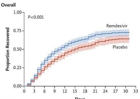 داروی رمدسیویر دوره بهبودی کرونا را ۵ روز کاهش میدهد